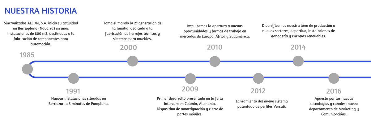 cronológica
